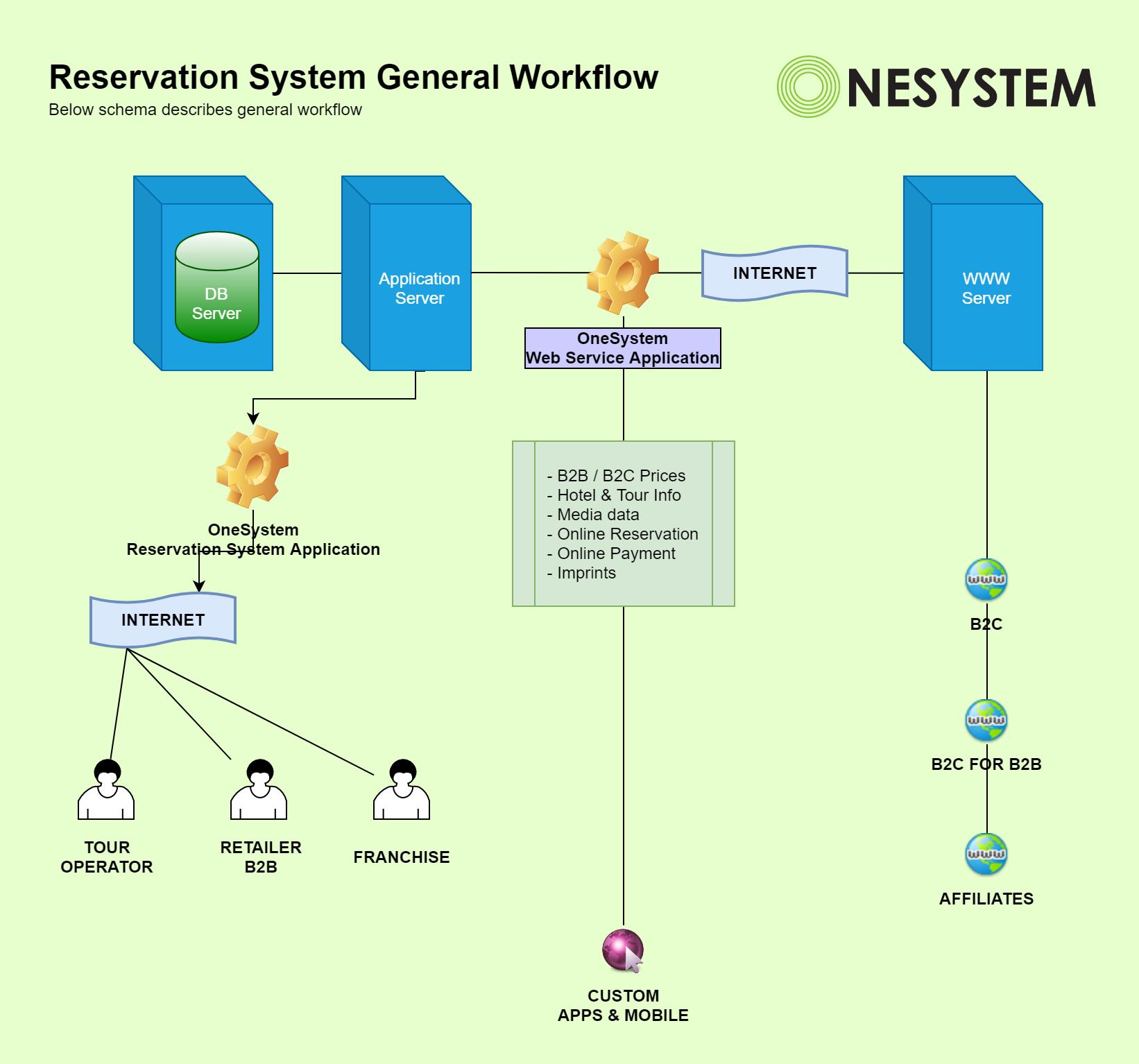 Reservation System General Workflow